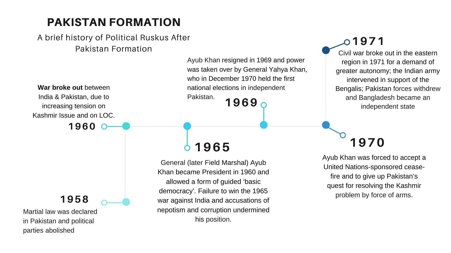 Formation of Pakistan - On Pakistan Independence Day